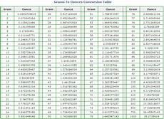 Chart Grams To Ounces Grams To Ounces Conversion Table Ounces To Grams Chart