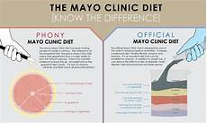 Mayo Clinic Growth Chart Doctor S Opinion The 9 Most Effective Diets