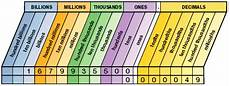 Ten Thousand Number Chart Grade 6 Operations With Decimals And Powers Of Ten Overview