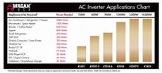Solar Inverter Sizing Chart Off Grid Travel Setting Up A Solar System Hackaday