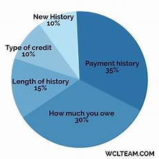 Credit Chart Credit Guide For Home Mortgageswest Coast Lending Team