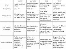 4 Gospels Chart Summary Of The Gospels Cher Mercado S Space