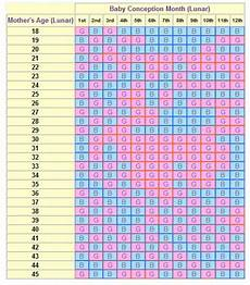 Chinese Of Baby Birth Chart Chinese Birth Chart Babies Pinterest Health Chinese