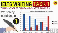 Ielts Graphs And Charts Ielts Writing Task 1 Samples Graphs Charts Tables Map