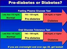 Pre Diabetes Blood Sugar Levels Chart Diabetes Types