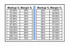 Mark Up Vs Margin Chart How Do I Know If I M Pricing My Construction Jobs Right
