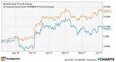 Wells Fargo Bank Stock Chart Wells Fargo S Revenue Falls Short But The Stock Could Be