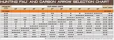 Easton Shaft Size Chart Easton Archery Fmj 5mm Shafts Full Metal Jacket Carbon