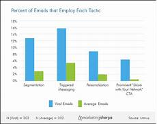 Email Chart Email Marketing Chart Tactics Used By The Top 1 Of Viral