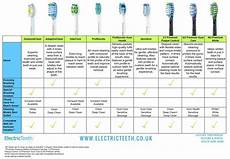 B Electric Toothbrush Comparison Chart Philips Sonicare Heads The Ultimate Guide Electric Teeth
