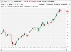 Stock Market Chart Last 10 Years Stock Market Usa Nasdaq 10 Year Chart