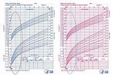 Baby Average Length Chart Average Newborn Weight Gain