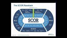 Scor Model Apics Webinar Scor 101 Apics For Business Youtube