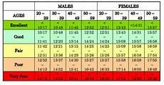 Mile Run Chart Prepare For The Tsa Famtp Physical Training Assessment