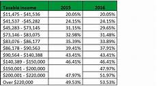 2016 Federal Tax Chart Tax Rate Changes For 2016 Chartered Professional Accountants