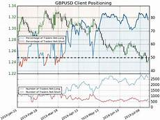 Sterling Chart Sterling Price Chart British Pound Testing Post Brexit