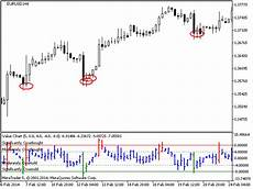 Tig Value Chart Indicator Download Buy The Value Charts Technical Indicator For Metatrader