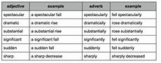 How To Describe Line Graphs For Ielts Writing Task 1 Ted