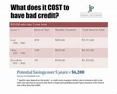 Credit Score To Mortgage Rate Chart Building Credit From Scratch Chicago Tonight Wttw