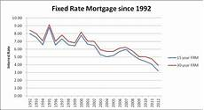 15 Year Mortgage Y Chart Why Choose A 15 Year Over 30 Year Fixed Rate Mortgage