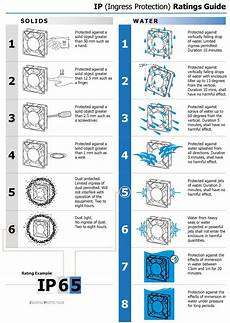 Ingress Protection Chart Ingress Protection Ip Ratings Fans Amp Motors