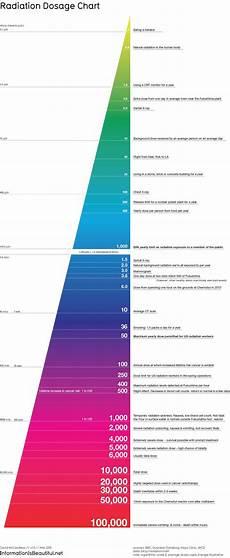 Radiation Scale Chart Gr 225 Fico Sobre Radia 231 227 O Instituto De Engenharia