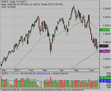 Free Stock Charts Online Best Ways To Use Free Stock Quotes And Charts Simple