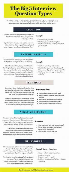 Situational Type Interview Questions The Big 5 Interview Question Types Infographic Extempra