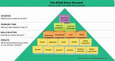 Interview Techniques Star Model The Star Story Pyramid The Building Blocks Of Job