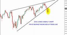 Dow Jones Daily Chart Dow Jones Weekend Update Stock Market Chart Analysis