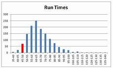 Mile Run Chart Complete An Ironman Update 4 Midpoint Progress Check