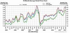 Gas Prices Over The Last 20 Years Chart Calif Gas Prices More Than Double In 8 Years