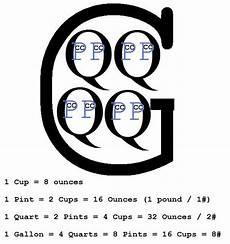 Gallon Quart Pint Cup Chart Cup Pint Quart Gallon Conversion Chart Homeschool Math
