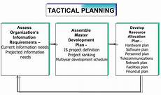Tactical Plan Tactical Planning 4 Development Strategy For Organization
