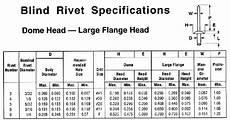 Blind Rivet Size Chart Blind Rivet Sizes Chart Godola