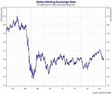 Sterling Us Dollar Exchange Rate Chart Exchange Rates Macroeconomic Effects Of Currency