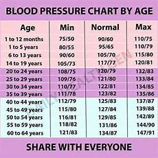 Blood Pressure By Age Chart 2018 Xing Fu Blood Pressure Chart By Age
