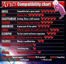 Leo Capricorn Compatibility Chart 60 Best Ideas About Zodiac Signs On Pinterest