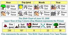 Chinese Astrology Chart Horscope Chinesefortunecalendar