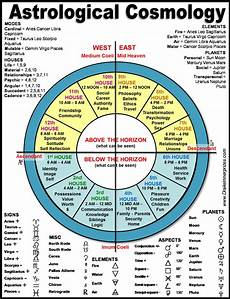 Zodiac Chart Past Life Astrology Bear With Me