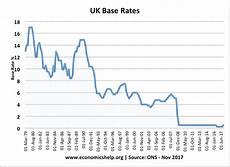 Commercial Loan Interest Rates Effect Of Raising Interest Rates Economics Help