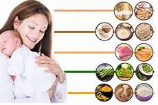 Diet Chart After Cesarean Delivery Indian Dieta Post Cesarea