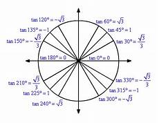 Unit Circle With Tangents Tangent Function