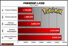 Pokemon Go Popularity Chart 2017 Pok 233 Mon Video Game Sales Wiki Fandom Powered By Wikia