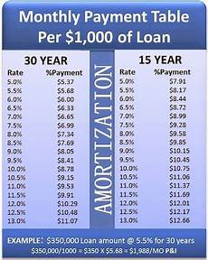 Rate Per Thousand Mortgage Chart How Are Real Estate Mortgage Payments Amortized Pam Svas