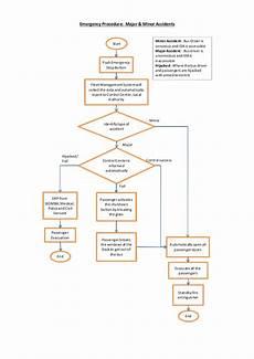 Emergency Procedure Flow Chart Emergency Procedure Flow Charts