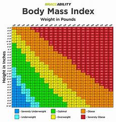 Bmi Chart Are You Overweight Or Obese Try Our Bmi Calculator Chart