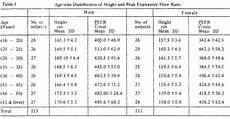 Peak Flow Height Age Chart Peak Expiratory Flow Rate In Healthy Pakistani Adults