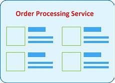 Order Processing Ecommerce Company Should Outsource Their Order Processing
