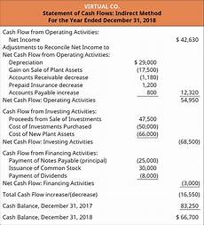 How To Prepare A Cash Flow Statement 16 5 Prepare The Completed Statement Of Cash Flows Using